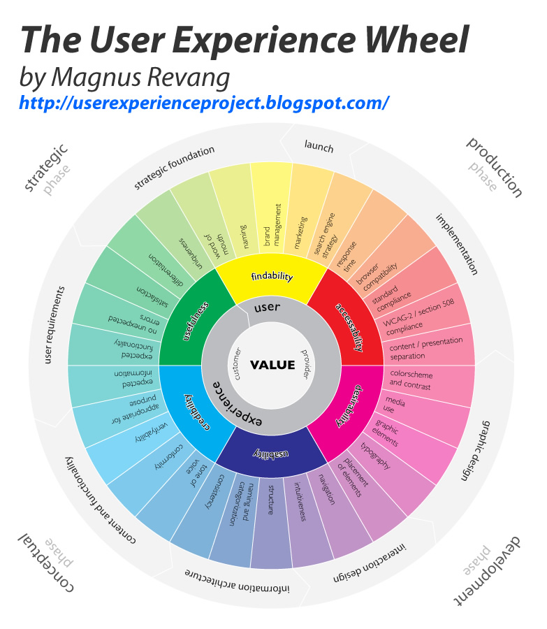 user-experience-wheel-magnus-revang