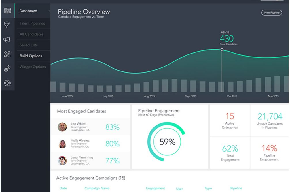Dashboard analytic